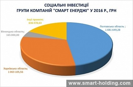 Companies of SMART ENERGY Group Allocated UAH 3.5 Million for Development of Local Communities